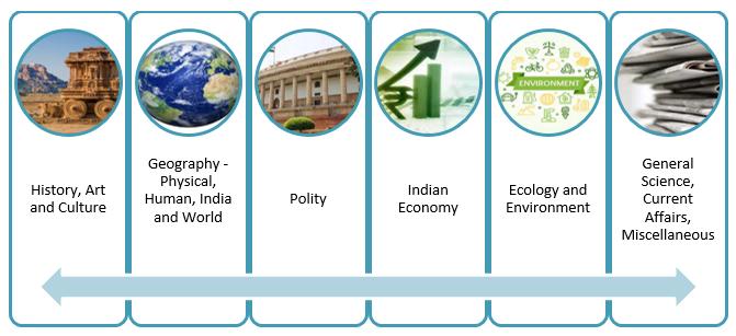 UPSC Civil Services Examination Pattern & Syllabus