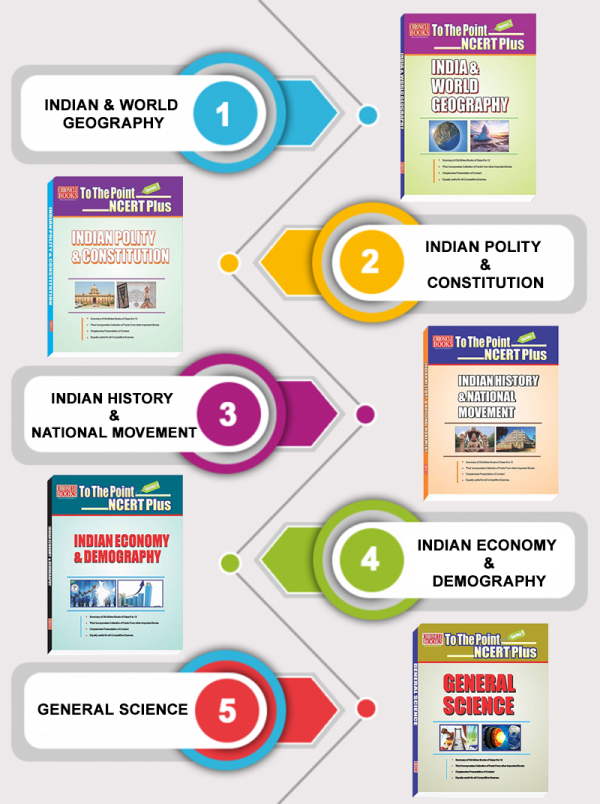 Summary Of NCERT In The Combo Pack Of 5 To The Point NCERT Books Edition 2019